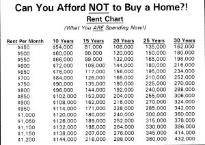 Chart showing much you pay in rent over time